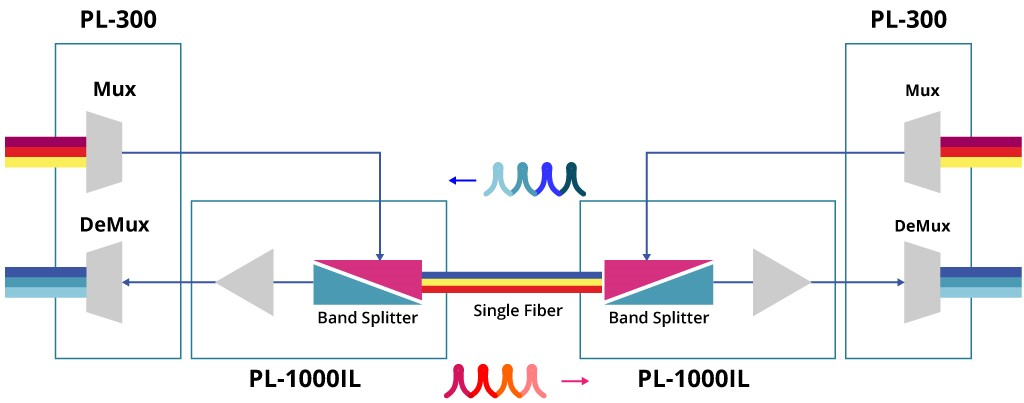 Innovation Single Fiber Figure 3