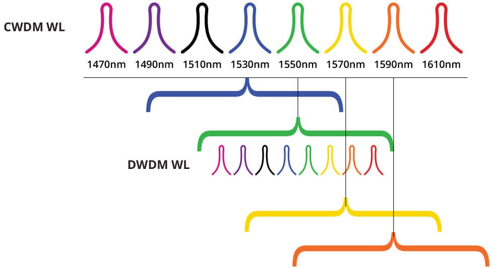 Dwdm Over Cwdm Network Technology Innovations Packetlight Networks